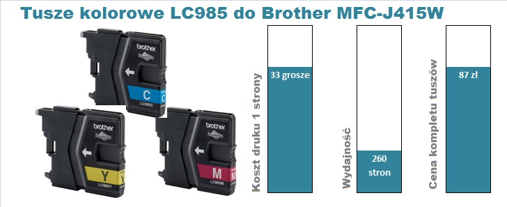 tusze do brother MFC-J415W kolor